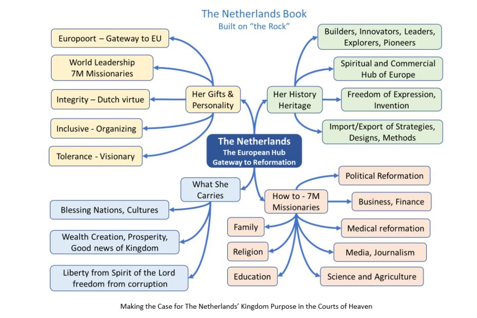 bediening van Nederland
